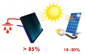 SOWISE solar